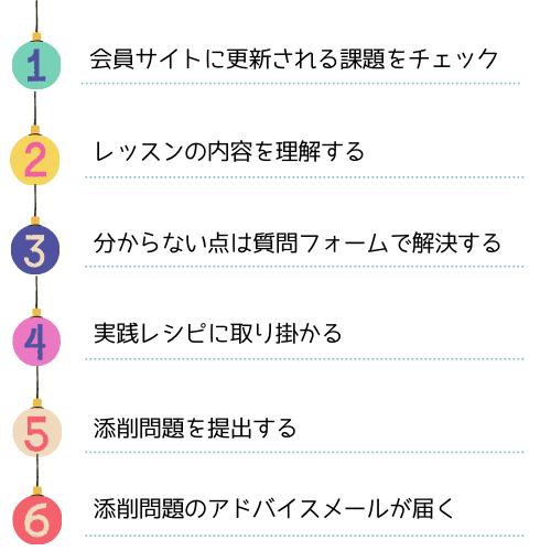 学習方法 7つのステップ